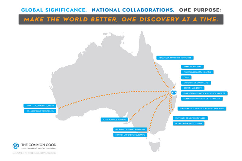 National research collaborations